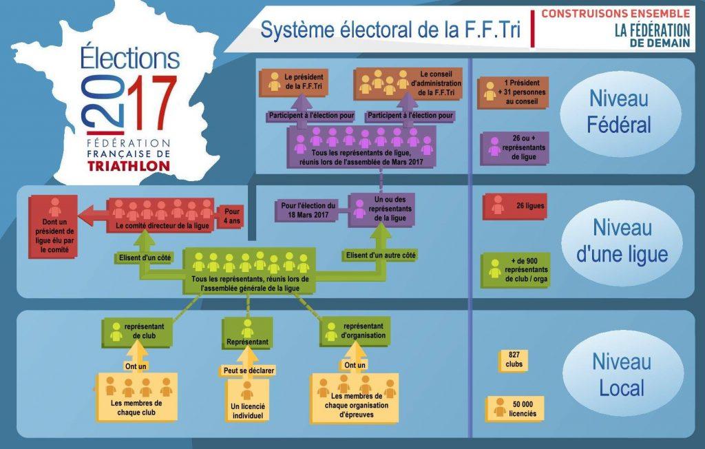 schema-electoral-fftri