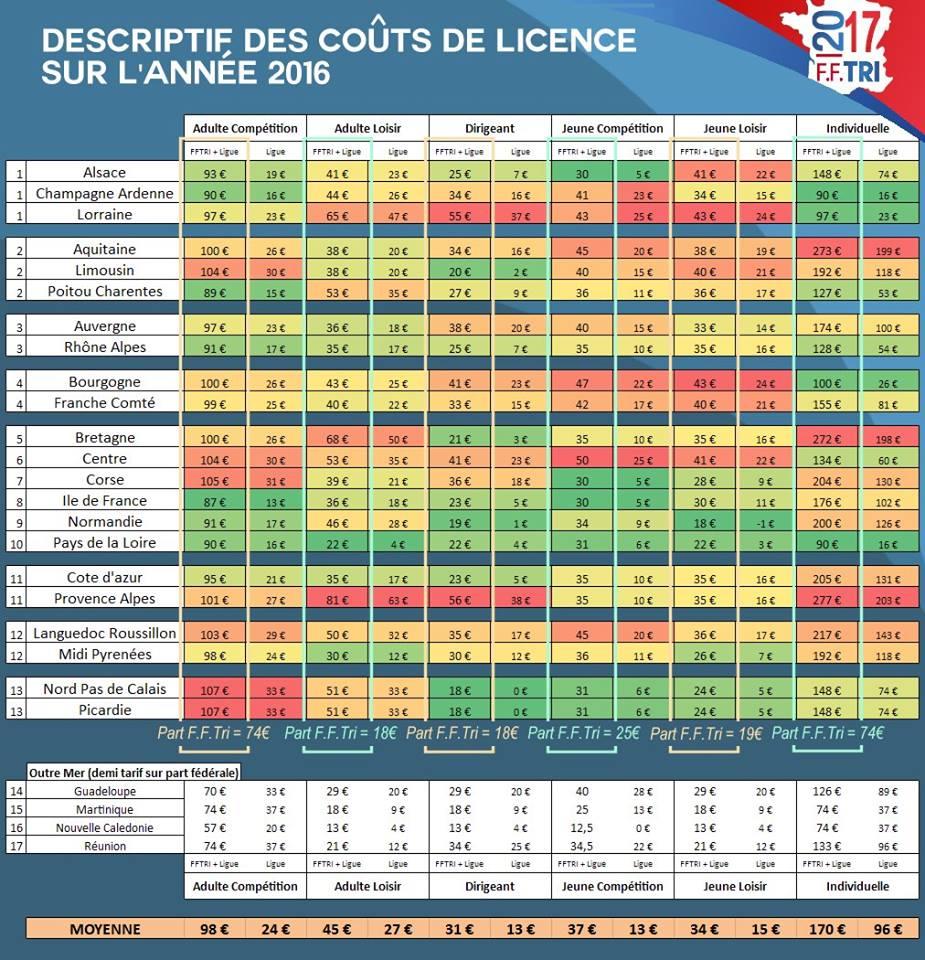 etape-7-tarifs-des-licences-2016