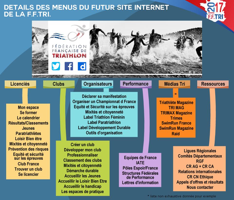 site-internet-fftri-menus-deroulants