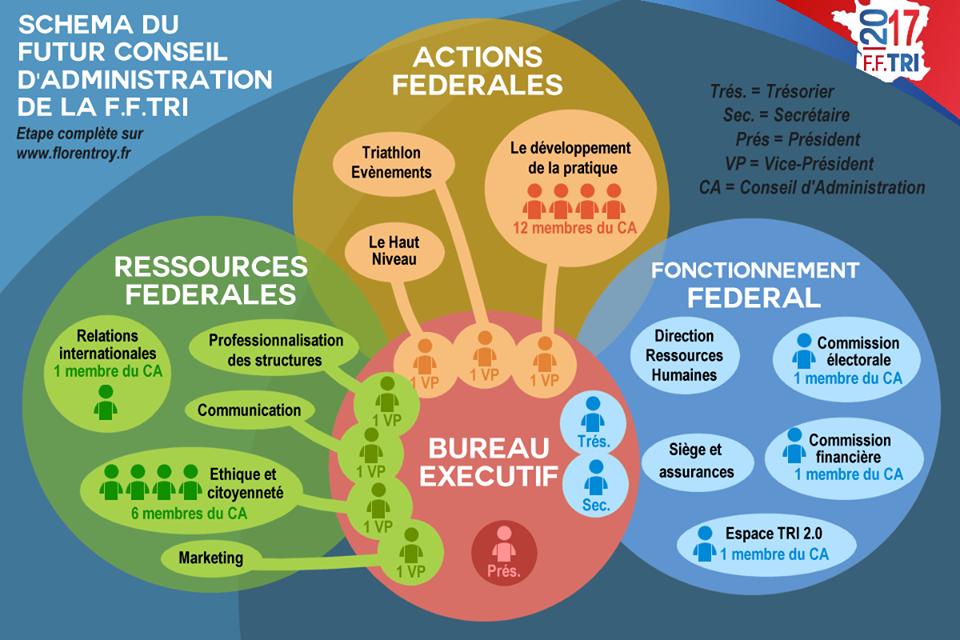 schema-du-futur-ca-fftri-2017-2021